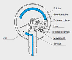 Bicycle Parts Diagram To Print also Pride Hurricane Motor Assembly together with Landingpage bourdon tube pressure gauge pt br in addition Toyota Ta a Spare Tire Release Handle moreover El34 9. on tire tube diagram